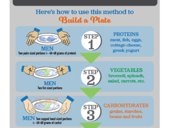 Buffalo Infographic Designer for Tri Fit Nutrition